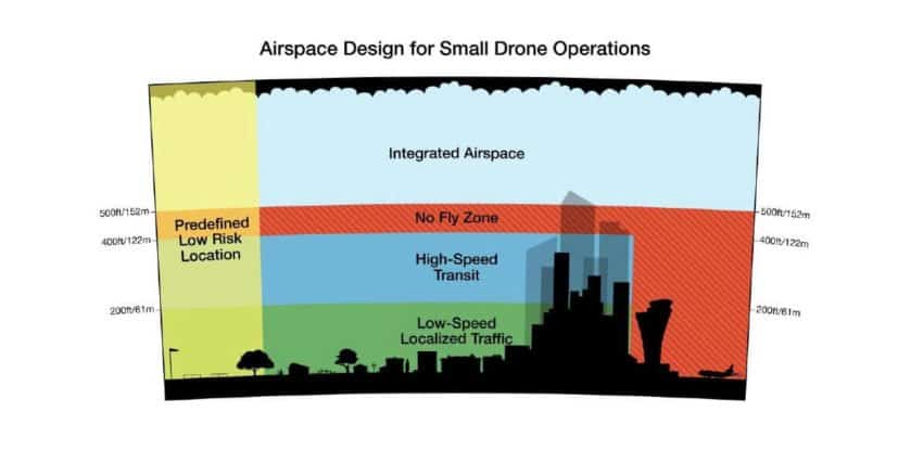 amazon-drone-airspace-plan